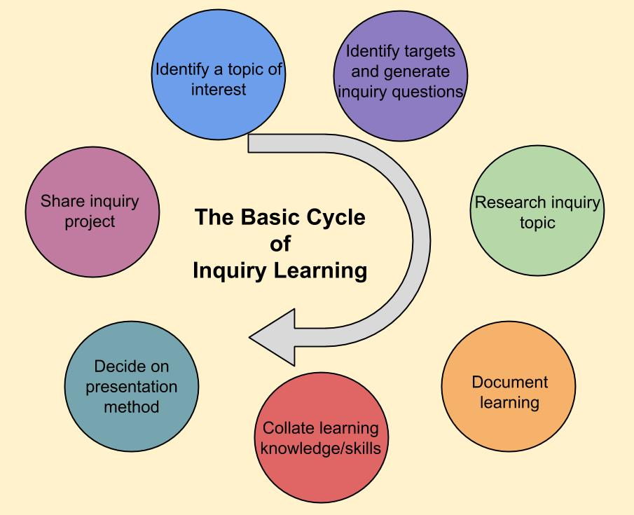 Basic Inquiry Cycle (1)